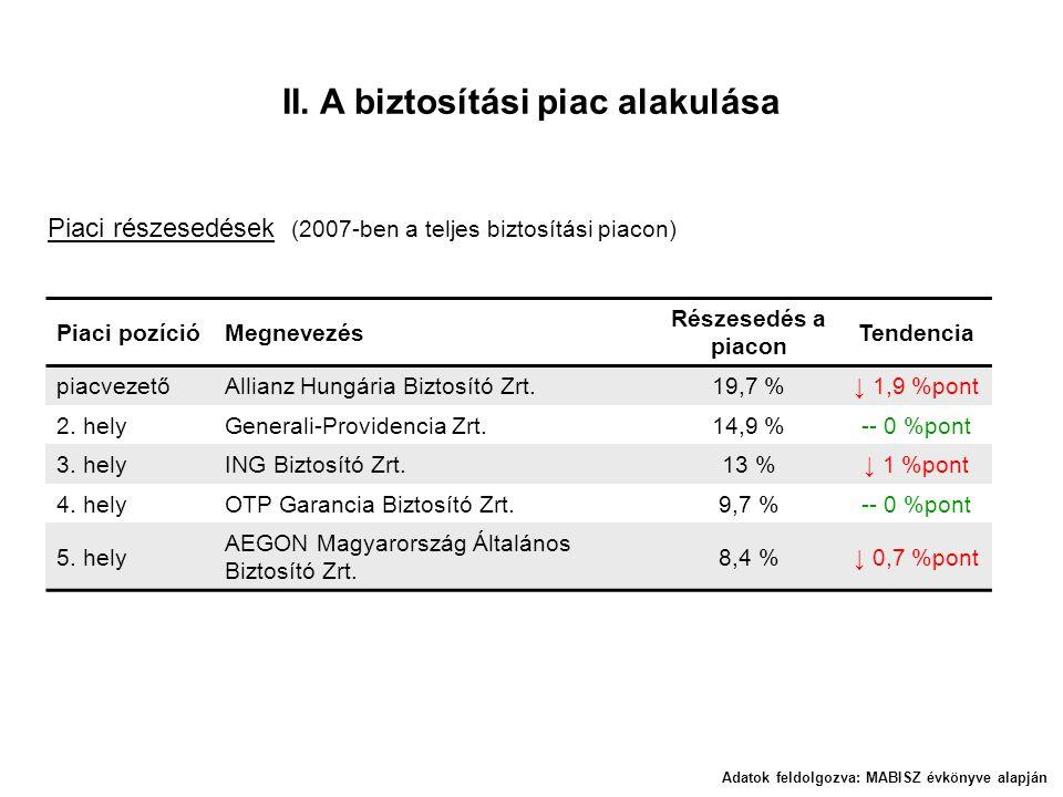 II. A biztosítási piac alakulása Piaci részesedések (2007-ben a teljes biztosítási piacon) Piaci pozícióMegnevezés Részesedés a piacon Tendencia piacv