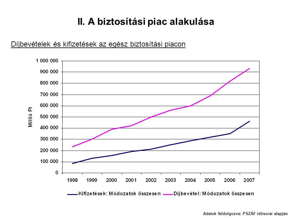 II. A biztosítási piac alakulása Adatok feldolgozva: PSZÁF idősorai alapján Díjbevételek és kifizetések az egész biztosítási piacon