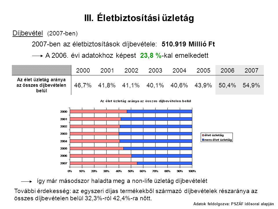 III. Életbiztosítási üzletág Díjbevétel (2007-ben) 2007-ben az életbiztosítások díjbevétele: 510.919 Millió Ft A 2006. évi adatokhoz képest 23,8 %-kal