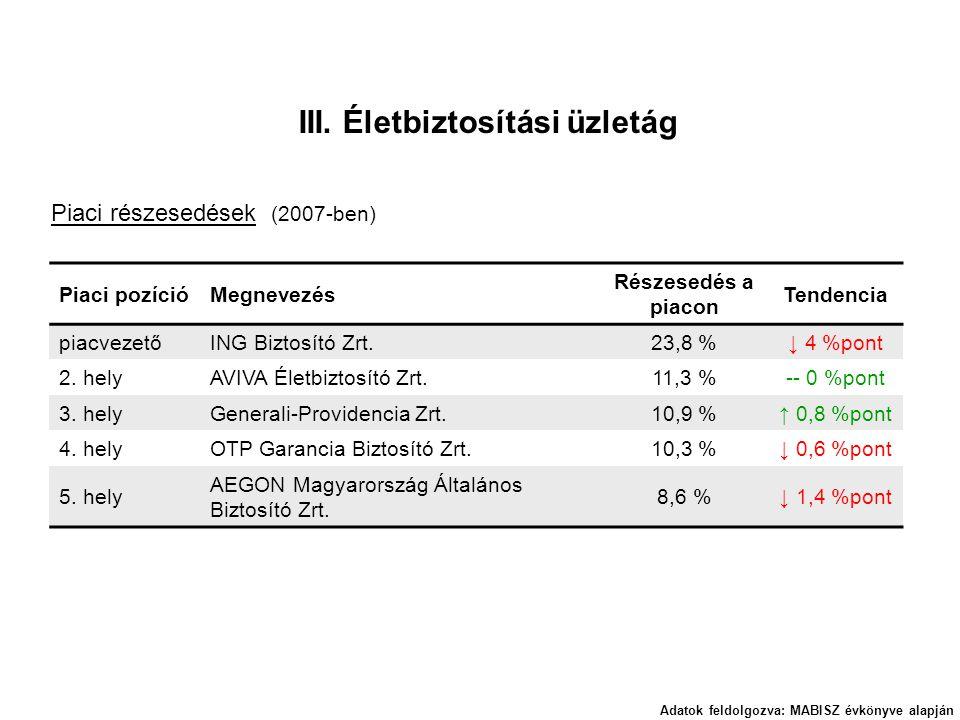 Piaci pozícióMegnevezés Részesedés a piacon Tendencia piacvezetőING Biztosító Zrt.23,8 %↓ 4 %pont 2. helyAVIVA Életbiztosító Zrt.11,3 %-- 0 %pont 3. h