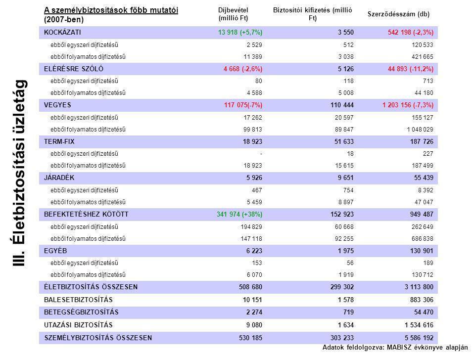 III. Életbiztosítási üzletág Adatok feldolgozva: MABISZ évkönyve alapján A személybiztosítások főbb mutatói (2007-ben) Díjbevétel (millió Ft) Biztosít
