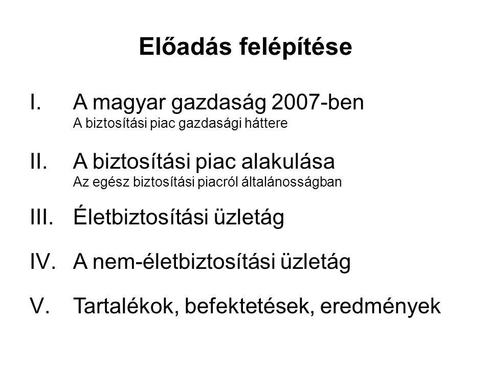 Előadás felépítése I.A magyar gazdaság 2007-ben A biztosítási piac gazdasági háttere II.A biztosítási piac alakulása Az egész biztosítási piacról általánosságban III.Életbiztosítási üzletág IV.A nem-életbiztosítási üzletág V.Tartalékok, befektetések, eredmények