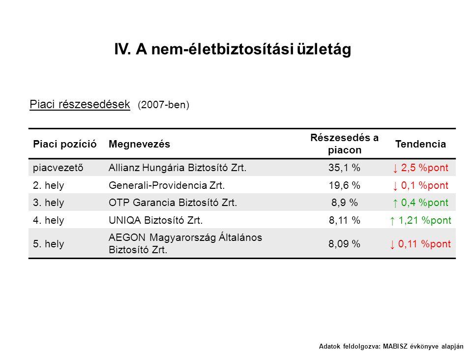 Piaci pozícióMegnevezés Részesedés a piacon Tendencia piacvezetőAllianz Hungária Biztosító Zrt.35,1 %↓ 2,5 %pont 2. helyGenerali-Providencia Zrt.19,6