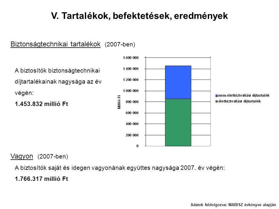 V. Tartalékok, befektetések, eredmények Adatok feldolgozva: MABISZ évkönyve alapján Biztonságtechnikai tartalékok (2007-ben) A biztosítók biztonságtec
