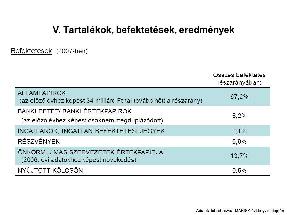 V. Tartalékok, befektetések, eredmények Adatok feldolgozva: MABISZ évkönyve alapján Befektetések (2007-ben) Összes befektetés részarányában: ÁLLAMPAPÍ