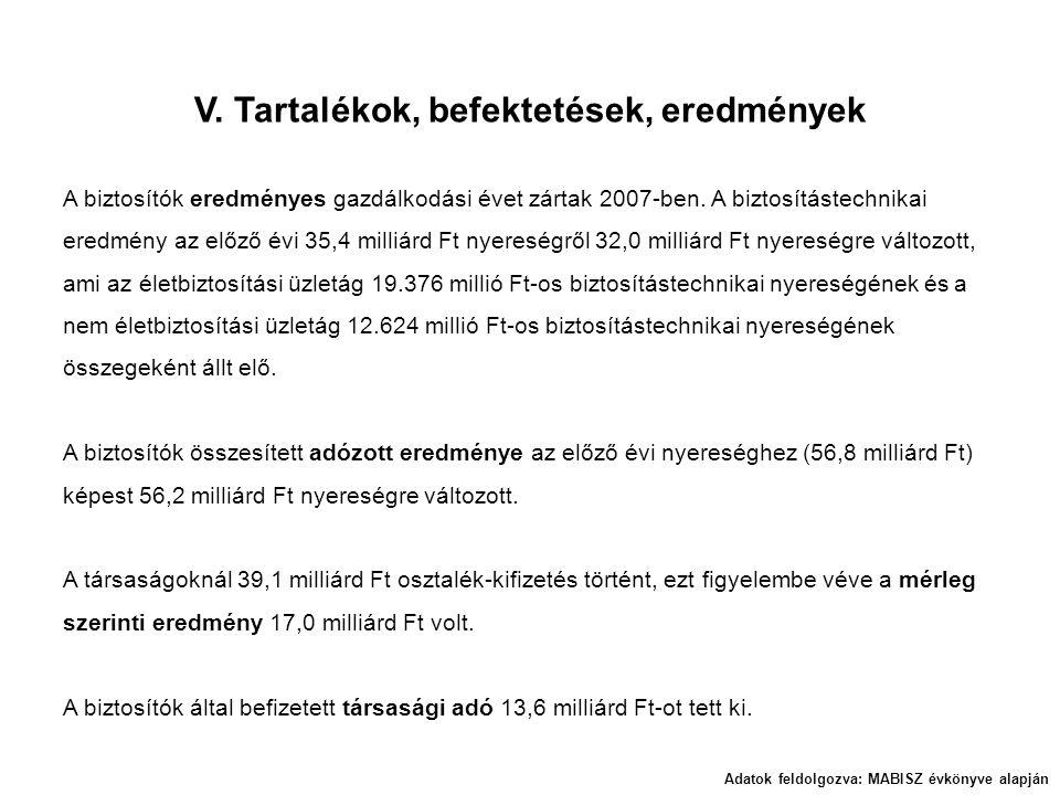 V. Tartalékok, befektetések, eredmények Adatok feldolgozva: MABISZ évkönyve alapján A biztosítók eredményes gazdálkodási évet zártak 2007-ben. A bizto