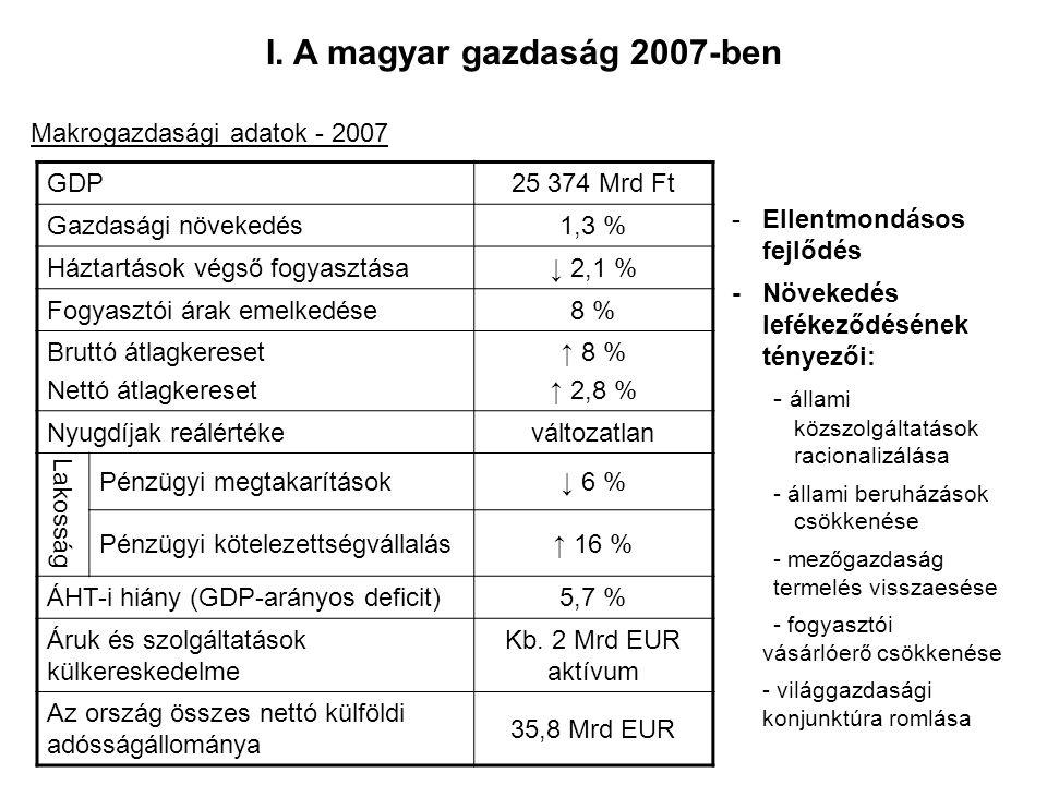 I. A magyar gazdaság 2007-ben Makrogazdasági adatok - 2007 GDP25 374 Mrd Ft Gazdasági növekedés1,3 % Háztartások végső fogyasztása↓ 2,1 % Fogyasztói á
