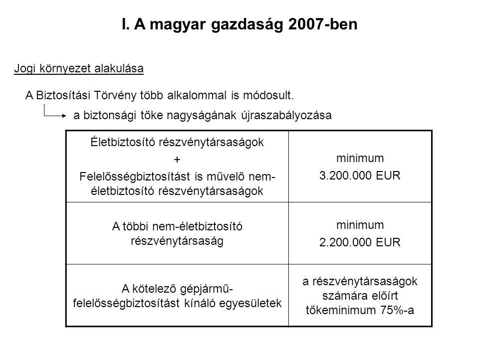 I. A magyar gazdaság 2007-ben Jogi környezet alakulása A Biztosítási Törvény több alkalommal is módosult. a biztonsági tőke nagyságának újraszabályozá