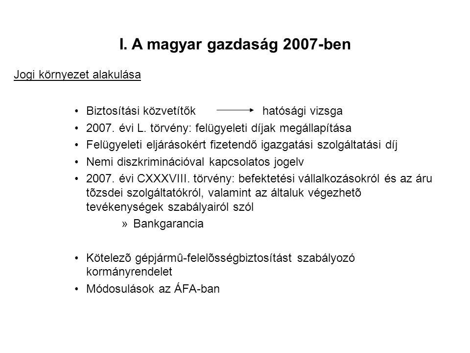 I. A magyar gazdaság 2007-ben Biztosítási közvetítők hatósági vizsga 2007. évi L. törvény: felügyeleti díjak megállapítása Felügyeleti eljárásokért fi