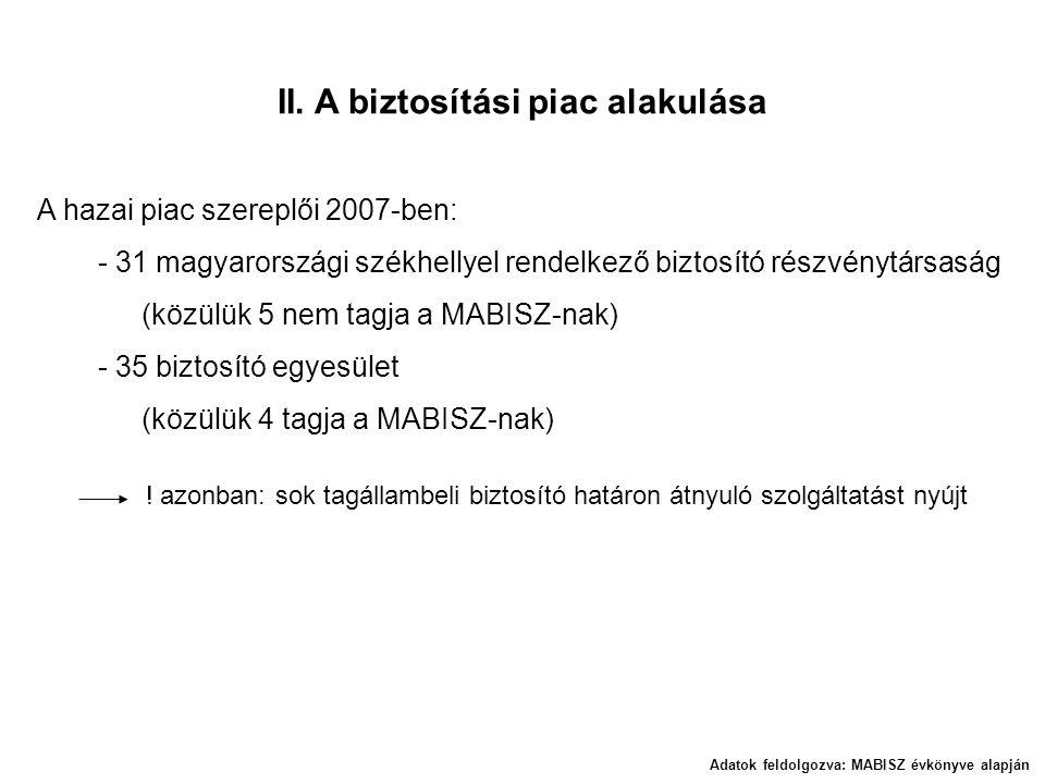 II. A biztosítási piac alakulása A hazai piac szereplői 2007-ben: - 31 magyarországi székhellyel rendelkező biztosító részvénytársaság (közülük 5 nem