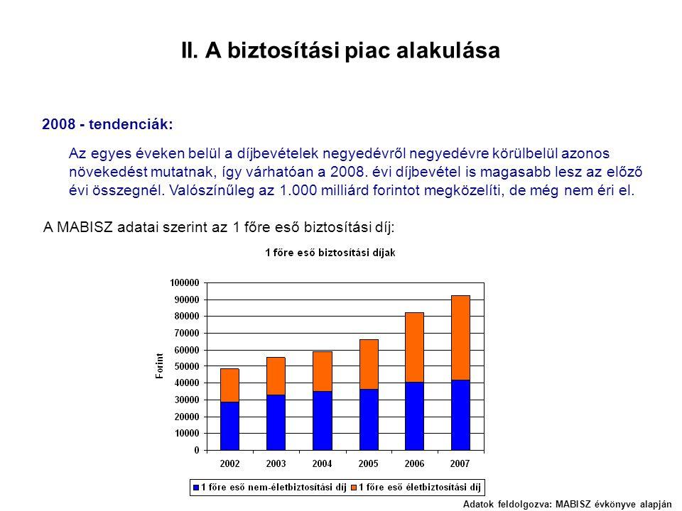 II. A biztosítási piac alakulása 2008 - tendenciák: Az egyes éveken belül a díjbevételek negyedévről negyedévre körülbelül azonos növekedést mutatnak,