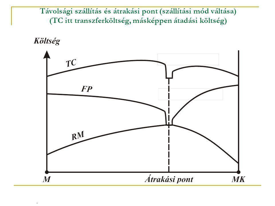 Távolsági szállítás és átrakási pont (szállítási mód váltása) (TC itt transzferköltség, másképpen átadási költség).