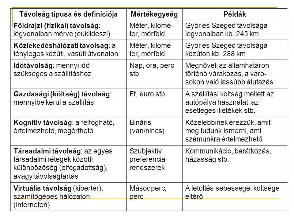 Példák a gazdasági tevékenységek térbeli elhelyezkedésére