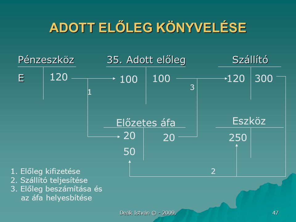 Deák István © - 2009.47 ADOTT ELŐLEG KÖNYVELÉSE Pénzeszköz 35.