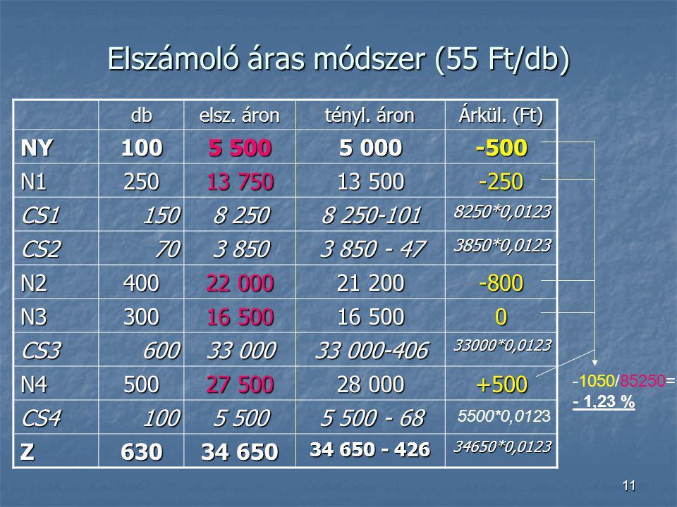 11 Elszámoló áras módszer (55 Ft/db) db elsz. áron tényl. áron Árkül. (Ft) NY100 5 500 5 000 -500 N1250 13 750 13 500 -250 CS1150 8 250 8 250-101 8250