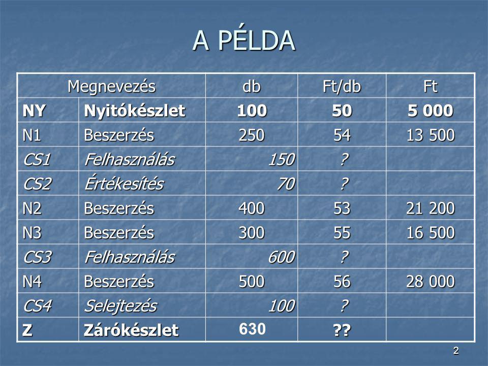 13 PÉLDA MEGOLDÁSA: elszámoló ár alkalmazásával N2211.