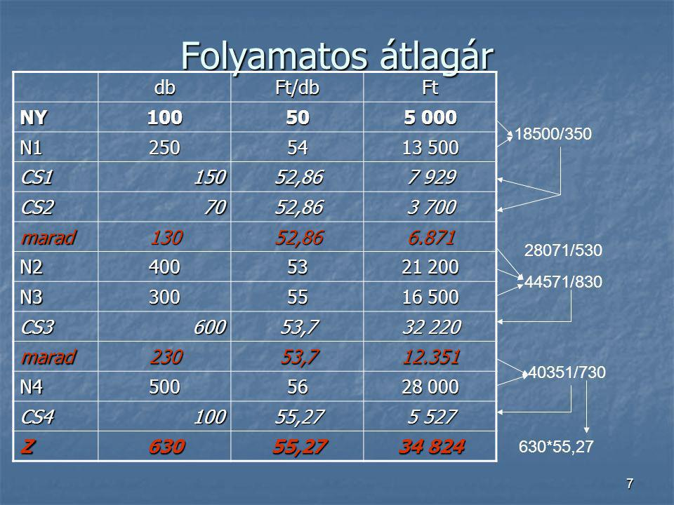 8 FIFO módszer dbFt/dbFt NY10050 5 000 N125054 13 500 CS1150 7 700 CS270 3 780 N240053 21 200 N330055 16 500 CS3600 32 070 N450056 28 000 CS4100 5 500 Z630 35 150 130*55+500*56 100*50+50*54 130*54+400*53+70*55 70*54 100*55