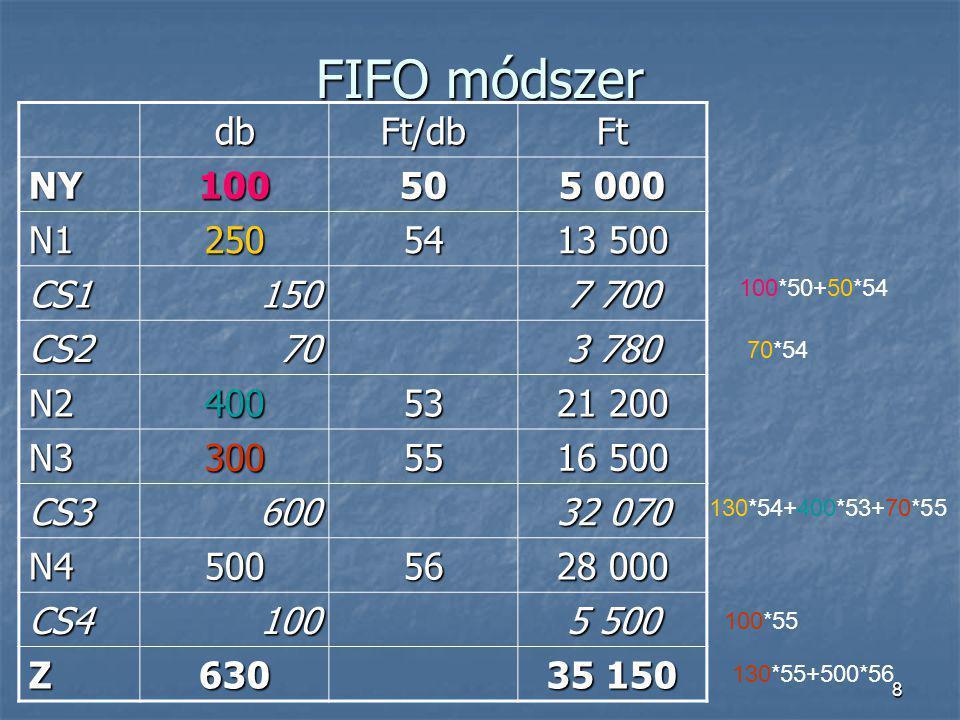 8 FIFO módszer dbFt/dbFt NY10050 5 000 N125054 13 500 CS1150 7 700 CS270 3 780 N240053 21 200 N330055 16 500 CS3600 32 070 N450056 28 000 CS4100 5 500