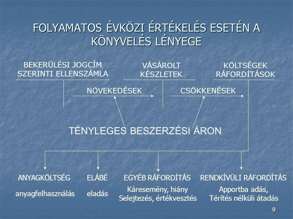 9 FOLYAMATOS ÉVKÖZI ÉRTÉKELÉS ESETÉN A KÖNYVELÉS LÉNYEGE BEKERÜLÉSI JOGCÍM SZERINTI ELLENSZÁMLA VÁSÁROLT KÉSZLETEK KÖLTSÉGEK RÁFORDÍTÁSOK NÖVEKEDÉSEKC
