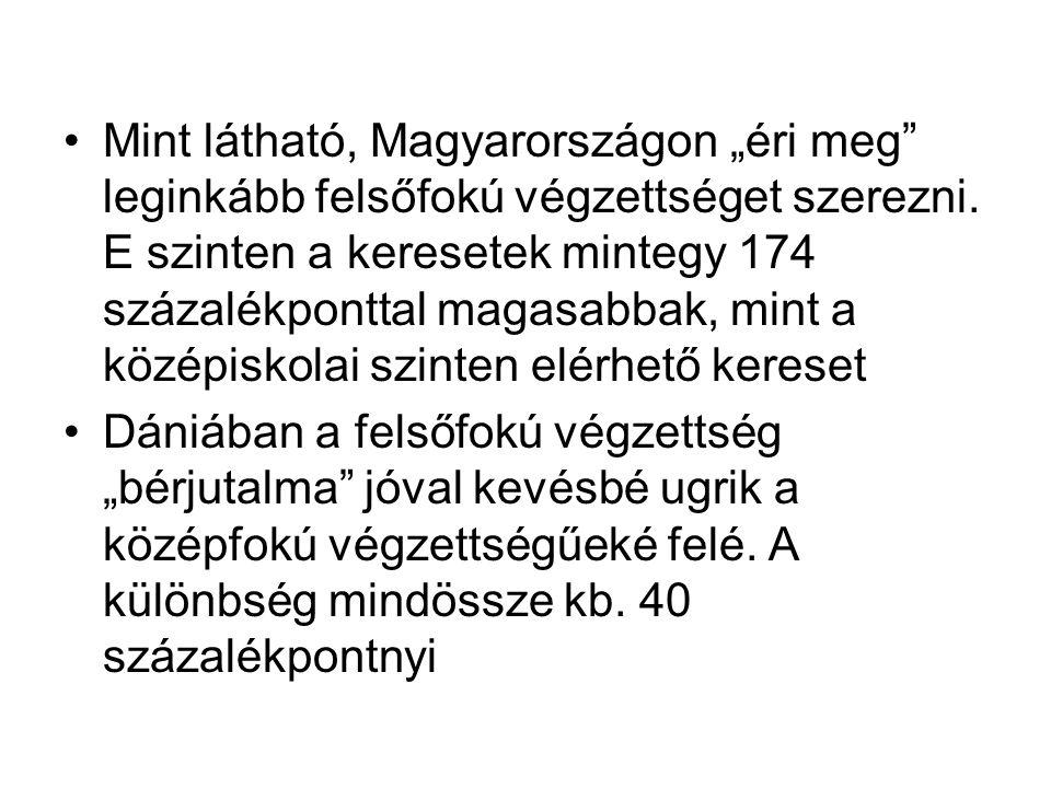 """Mint látható, Magyarországon """"éri meg leginkább felsőfokú végzettséget szerezni."""