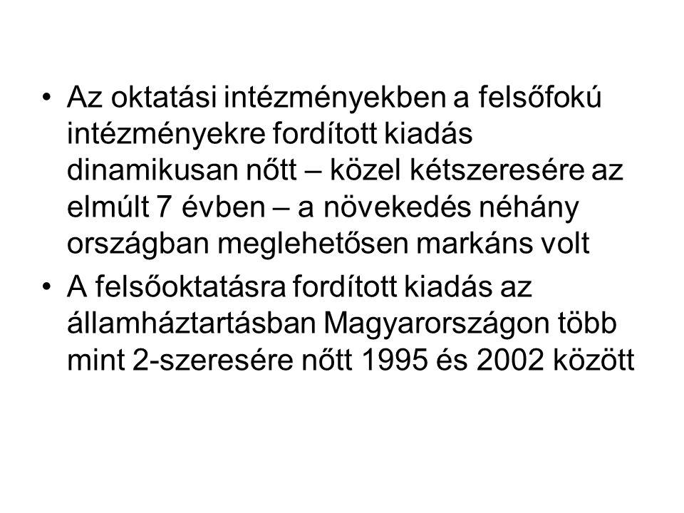 Az oktatási intézményekben a felsőfokú intézményekre fordított kiadás dinamikusan nőtt – közel kétszeresére az elmúlt 7 évben – a növekedés néhány országban meglehetősen markáns volt A felsőoktatásra fordított kiadás az államháztartásban Magyarországon több mint 2-szeresére nőtt 1995 és 2002 között