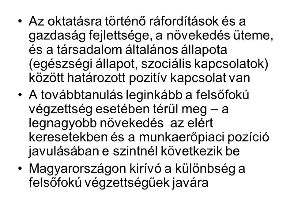 Az oktatásra történő ráfordítások és a gazdaság fejlettsége, a növekedés üteme, és a társadalom általános állapota (egészségi állapot, szociális kapcsolatok) között határozott pozitív kapcsolat van A továbbtanulás leginkább a felsőfokú végzettség esetében térül meg – a legnagyobb növekedés az elért keresetekben és a munkaerőpiaci pozíció javulásában e szintnél következik be Magyarországon kirívó a különbség a felsőfokú végzettségűek javára