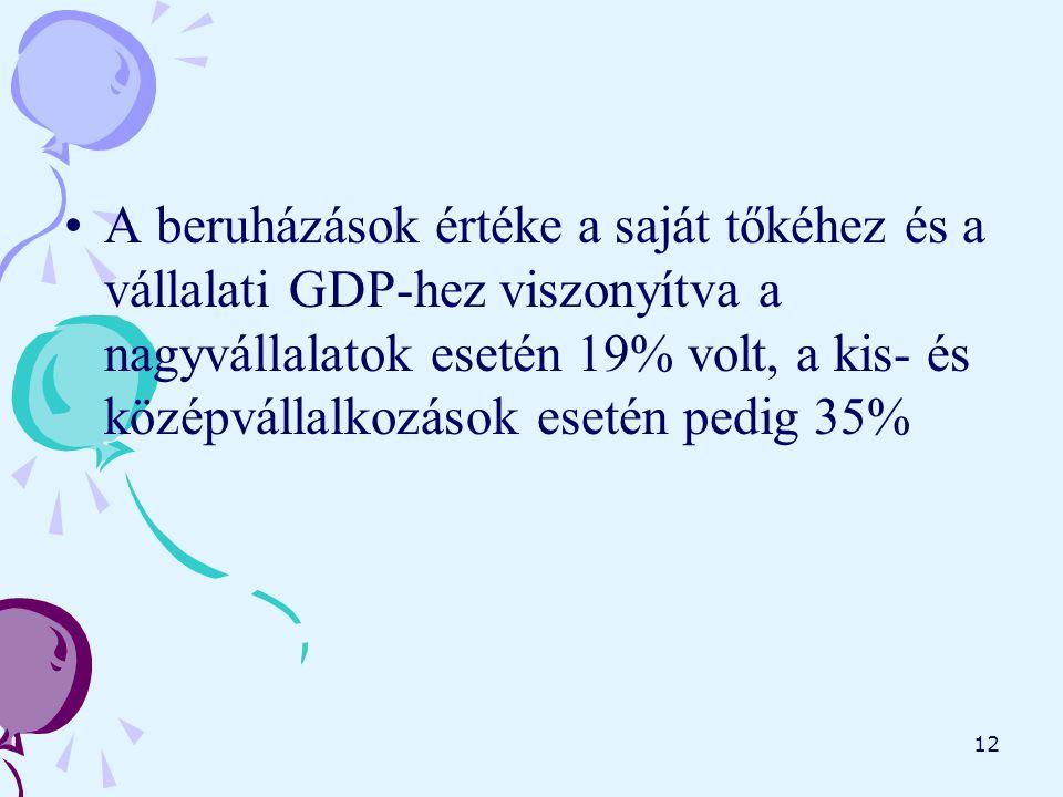 12 A beruházások értéke a saját tőkéhez és a vállalati GDP-hez viszonyítva a nagyvállalatok esetén 19% volt, a kis- és középvállalkozások esetén pedig 35%