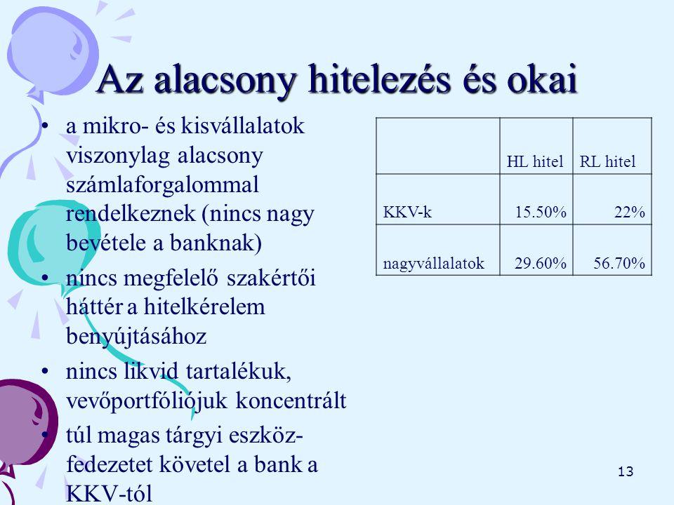 13 Az alacsony hitelezés és okai a mikro- és kisvállalatok viszonylag alacsony számlaforgalommal rendelkeznek (nincs nagy bevétele a banknak) nincs megfelelő szakértői háttér a hitelkérelem benyújtásához nincs likvid tartalékuk, vevőportfóliójuk koncentrált túl magas tárgyi eszköz- fedezetet követel a bank a KKV-tól HL hitelRL hitel KKV-k15.50%22% nagyvállalatok29.60%56.70%