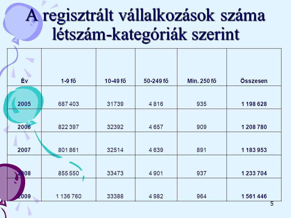 5 A regisztrált vállalkozások száma létszám-kategóriák szerint Év1-9 fő10-49 fő50-249 főMin.