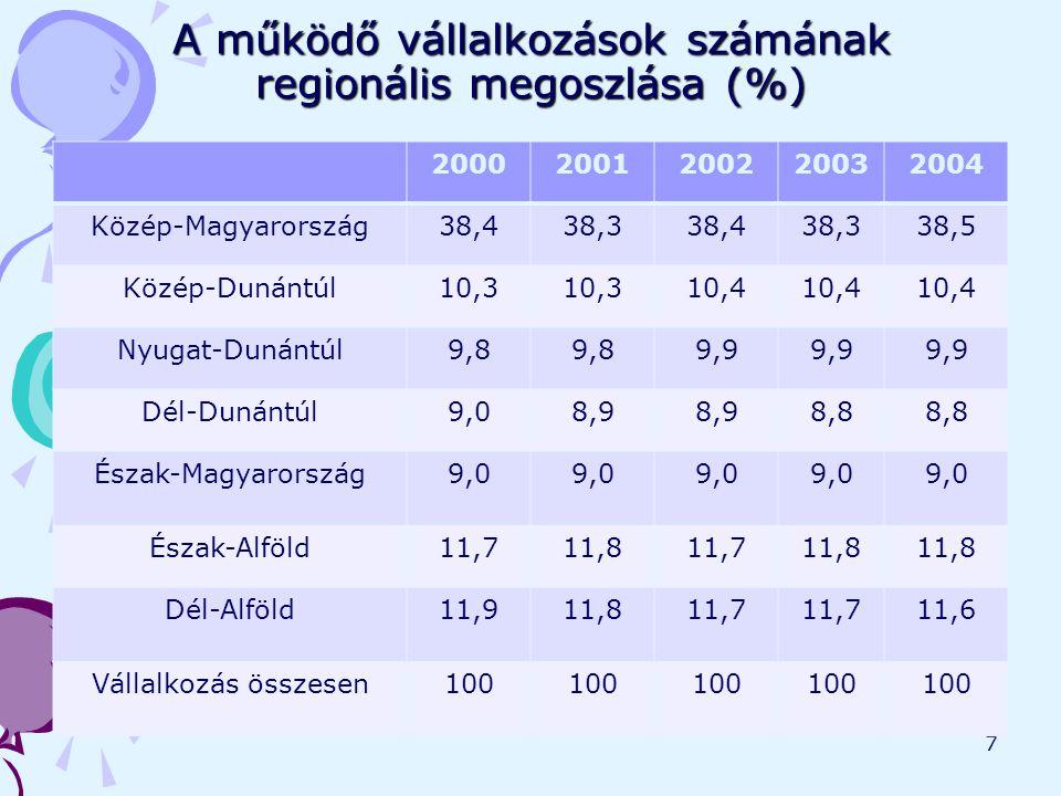 7 A működő vállalkozások számának regionális megoszlása (%) 20002001200220032004 Közép-Magyarország38,438,338,438,338,5 Közép-Dunántúl10,3 10,4 Nyugat-Dunántúl9,8 9,9 Dél-Dunántúl9,08,9 8,8 Észak-Magyarország9,0 Észak-Alföld11,711,811,711,8 Dél-Alföld11,911,811,7 11,6 Vállalkozás összesen100