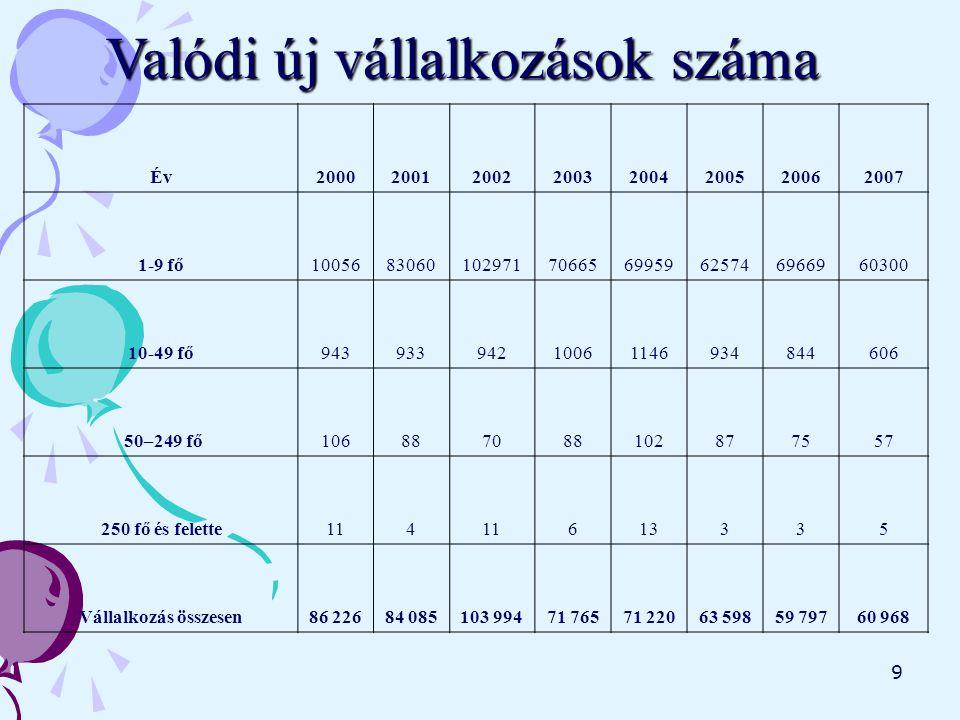 10 A fenti adatokból látható, hogy 2002-ben hozták létre a legtöbb új vállalkozást, több mint 100 000-et.