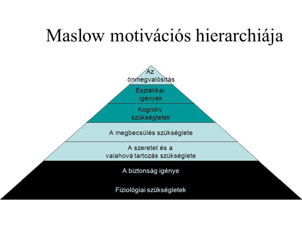 Maslow tartalmi elmélete Az ember szükségletekkel rendelkező lény Csak a kielégítetlen szükséglet motivál.