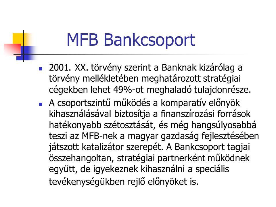 MFB Bankcsoport 2001. XX. törvény szerint a Banknak kizárólag a törvény mellékletében meghatározott stratégiai cégekben lehet 49%-ot meghaladó tulajdo