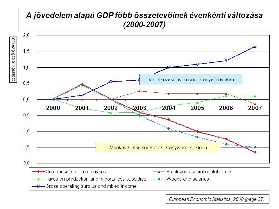 A jövedelem alapú GDP főbb összetevőinek évenkénti változása (2000-2007) European Economic Statistics, 2008 (page 37) Vállalkozási nyereség aránya növ