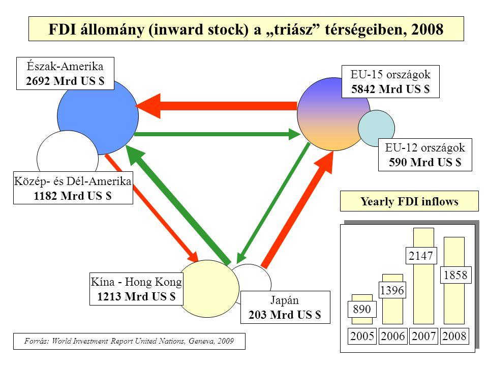 """FDI állomány (inward stock) a """"triász"""" térségeiben, 2008 EU-15 országok 5842 Mrd US $ EU-12 országok 590 Mrd US $ Japán 203 Mrd US $ Észak-Amerika 269"""