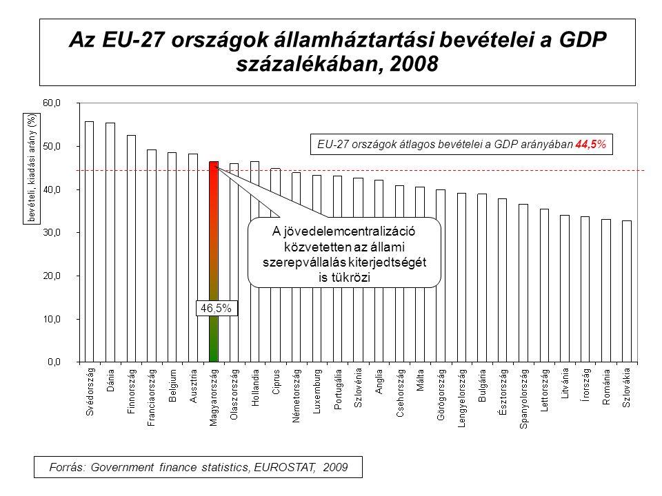 Az EU-27 országok államháztartási bevételei a GDP százalékában, 2008 EU-27 országok átlagos bevételei a GDP arányában 44,5% Forrás: Government finance