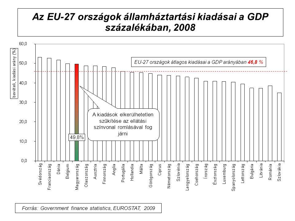 Az EU-27 országok államháztartási kiadásai a GDP százalékában, 2008 EU-27 országok átlagos kiadásai a GDP arányában 46,8 % Forrás: Government finance