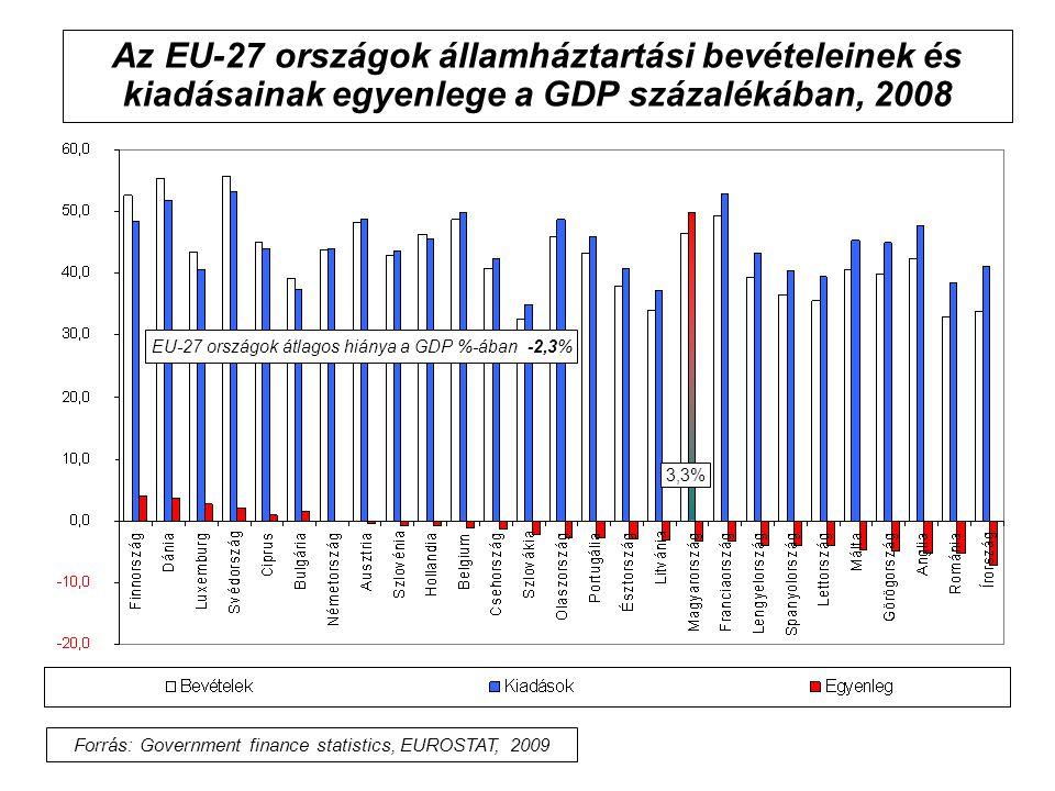 Az EU-27 országok államháztartási bevételeinek és kiadásainak egyenlege a GDP százalékában, 2008 EU-27 országok átlagos hiánya a GDP %-ában -2,3% Forr