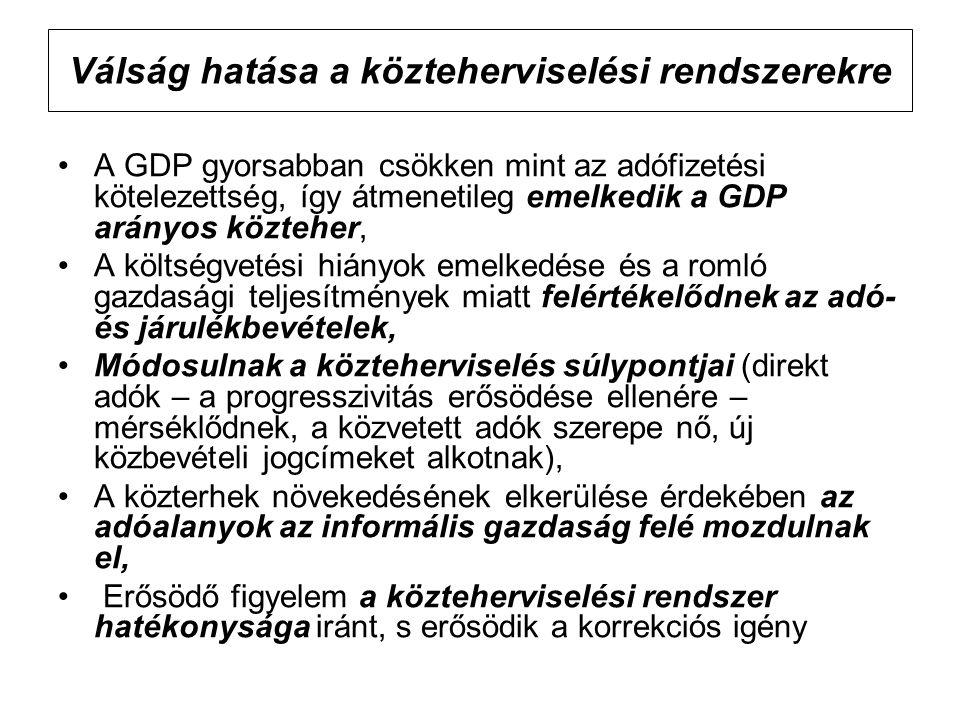 Válság hatása a közteherviselési rendszerekre A GDP gyorsabban csökken mint az adófizetési kötelezettség, így átmenetileg emelkedik a GDP arányos közt