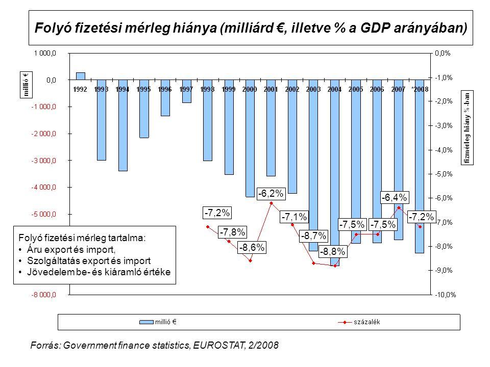 Folyó fizetési mérleg hiánya (milliárd €, illetve % a GDP arányában) -7,2% -6,4% -8,7% -7,1% -6,2% -7,5% -8,8% -8,6% -7,8% -7,2% -7,5% Forrás: Governm