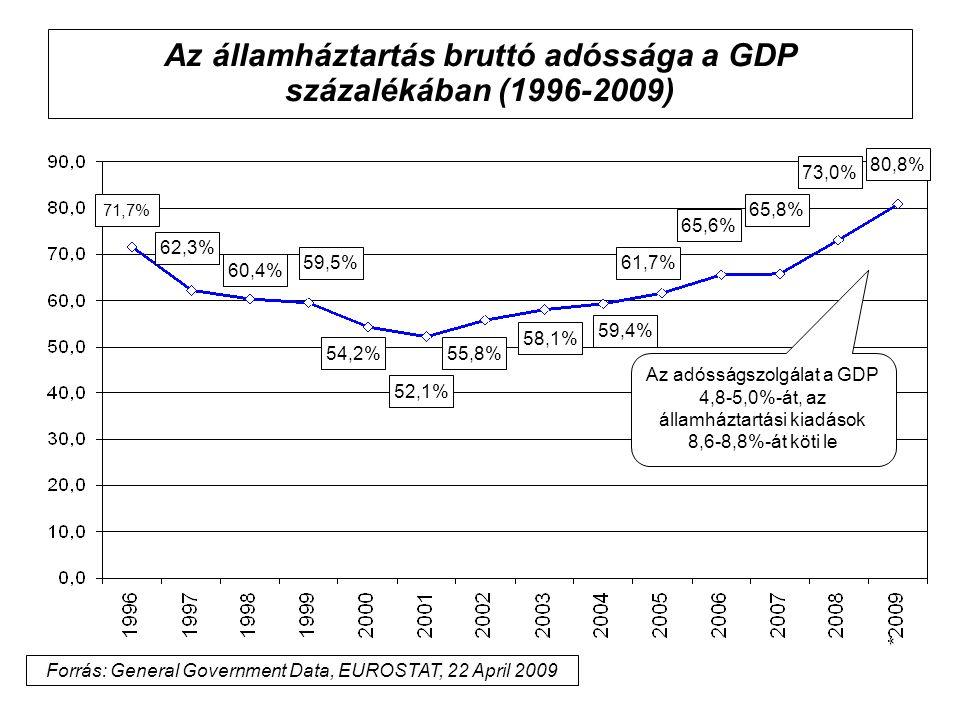 Az államháztartás bruttó adóssága a GDP százalékában (1996-2009) 71,7% 60,4% 59,5% 54,2% 52,1% 58,1% 61,7% 62,3% 65,6% 65,8% 73,0% Az adósságszolgálat