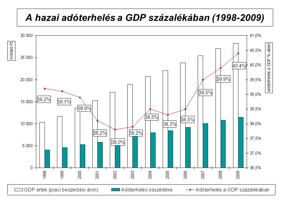 A hazai adóterhelés a GDP százalékában (1998-2009) 38,3% 38,5% 38,2% 38,5% 38,9% 39,9% 39,5% 38,2% 39,1% 39,2% 38,0% 40,4%