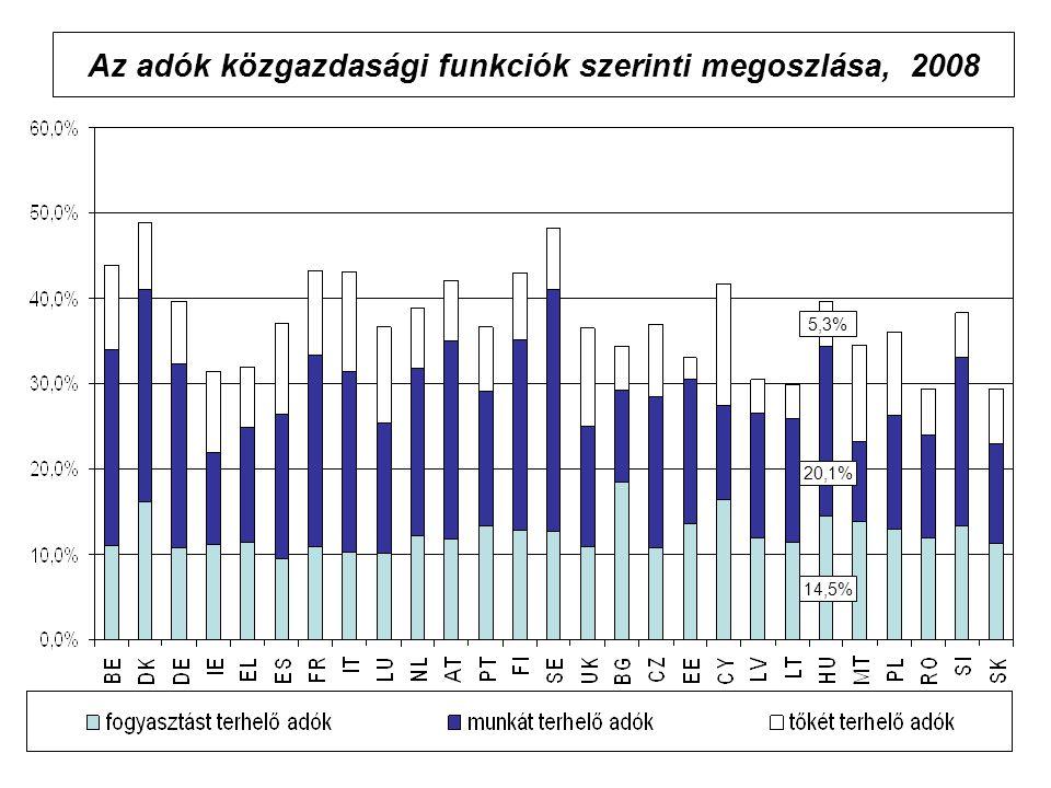 Az adók közgazdasági funkciók szerinti megoszlása, 2008 14,5% 5,3% 20,1%