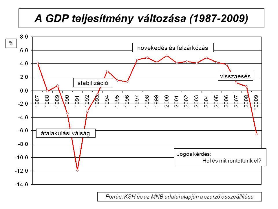 A GDP teljesítmény változása (1987-2009) átalakulási válság növekedés és felzárkózás stabilizáció visszaesés Jogos kérdés: Hol és mit rontottunk el? F