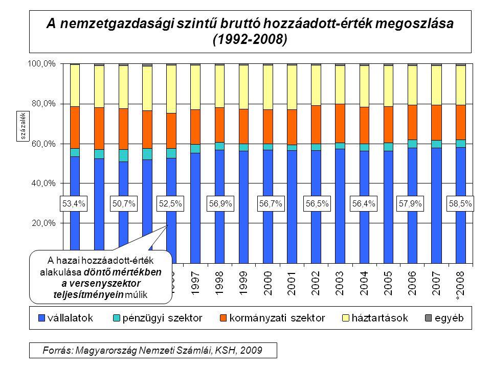 A nemzetgazdasági szintű bruttó hozzáadott-érték megoszlása (1992-2008) 57,9%52,5%56,9%56,7%56,5%56,4%53,4%50,7% A hazai hozzáadott-érték alakulása dö