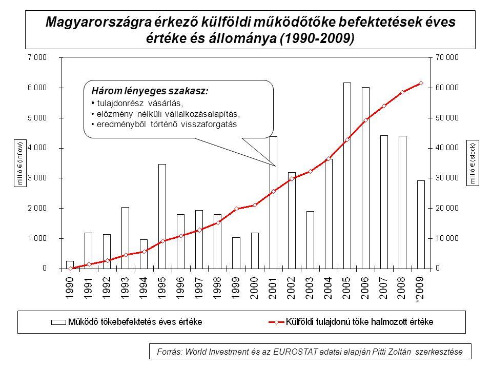 Magyarországra érkező külföldi működőtőke befektetések éves értéke és állománya (1990-2009) Három lényeges szakasz: tulajdonrész vásárlás, előzmény né