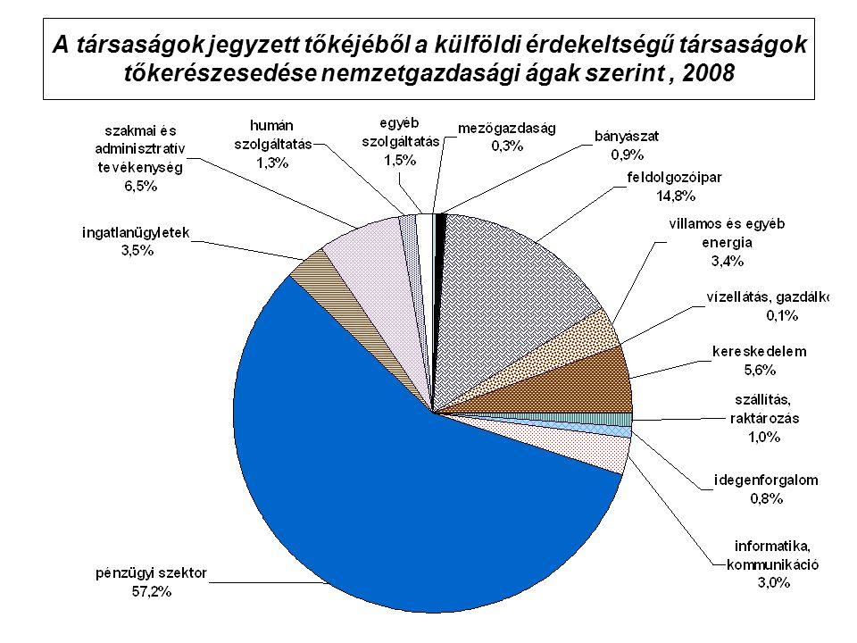 A társaságok jegyzett tőkéjéből a külföldi érdekeltségű társaságok tőkerészesedése nemzetgazdasági ágak szerint, 2008