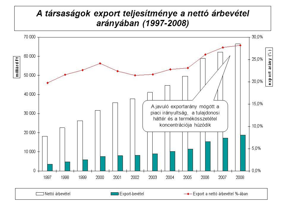 A társaságok export teljesítménye a nettó árbevétel arányában (1997-2008) A javuló exportarány mögött a piaci irányultság, a tulajdonosi háttér és a t
