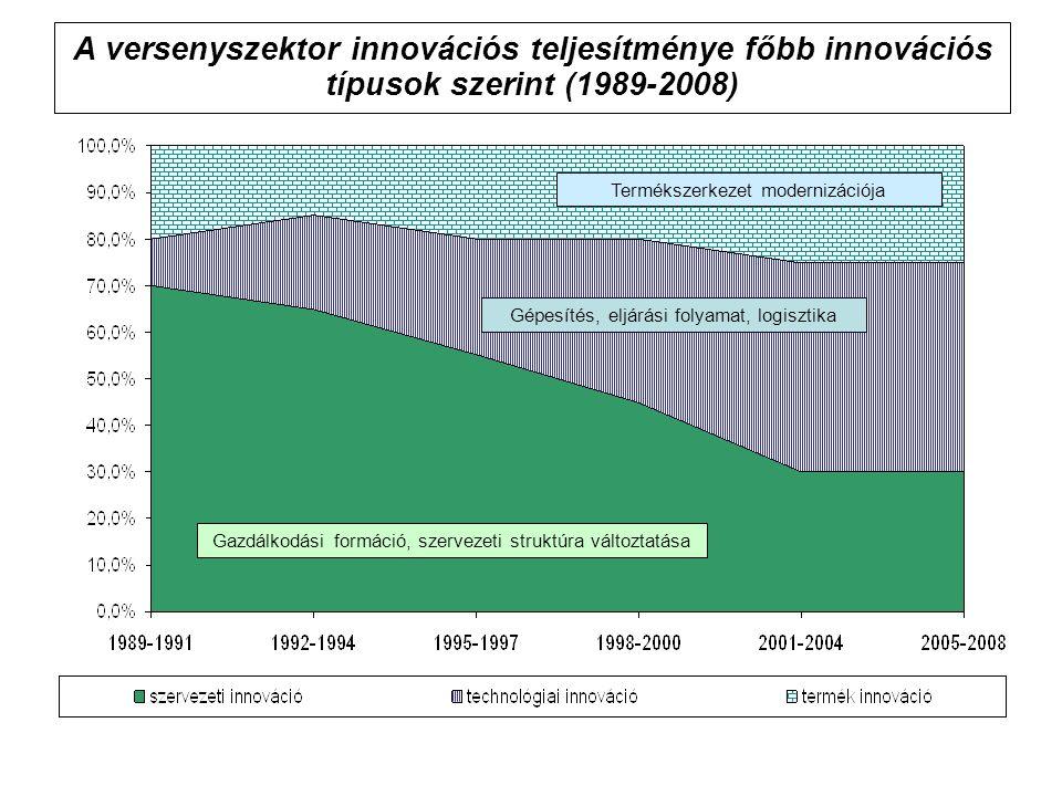 A versenyszektor innovációs teljesítménye főbb innovációs típusok szerint (1989-2008) Gazdálkodási formáció, szervezeti struktúra változtatása Gépesít