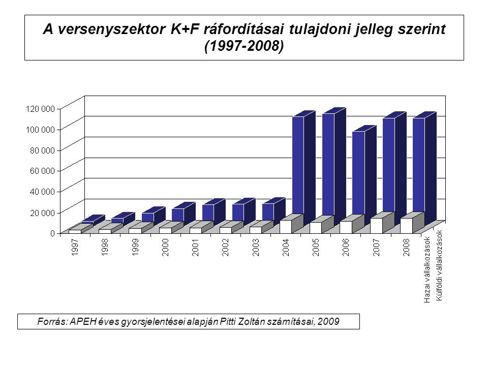 A versenyszektor K+F ráfordításai tulajdoni jelleg szerint (1997-2008) Forrás: APEH éves gyorsjelentései alapján Pitti Zoltán számításai, 2009